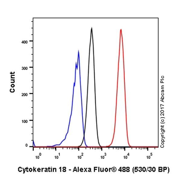 Flow Cytometry - Anti-Cytokeratin 18 antibody [EPR1626] - BSA and Azide free (ab240054)