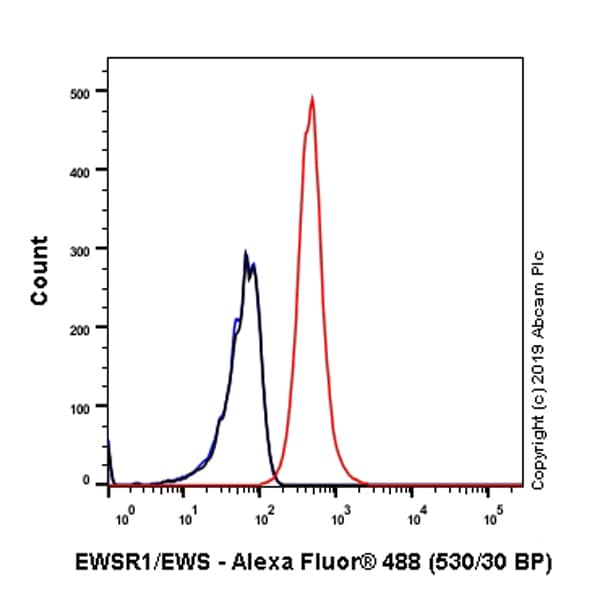 Flow Cytometry - Anti-EWSR1/EWS antibody [EPR4647] - BSA and Azide free (ab240055)