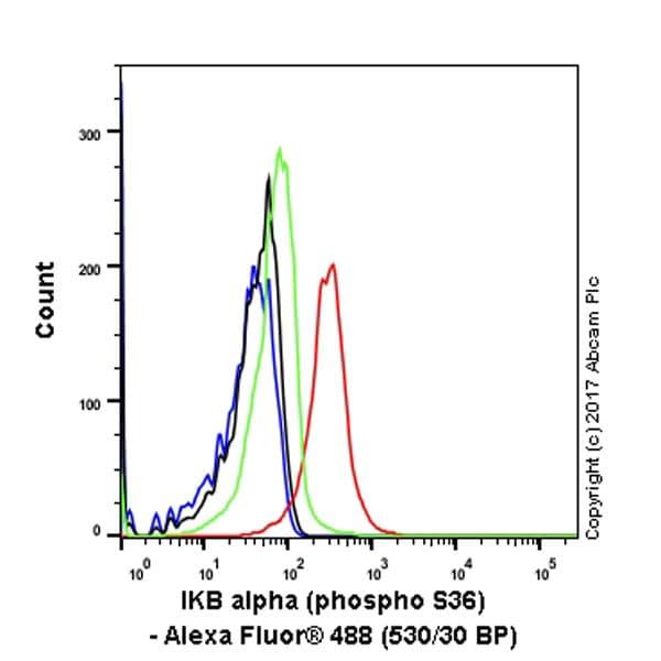 Flow Cytometry - Anti-IKB alpha (phospho S36) antibody [EPR6235(2)] - BSA and Azide free (ab240059)