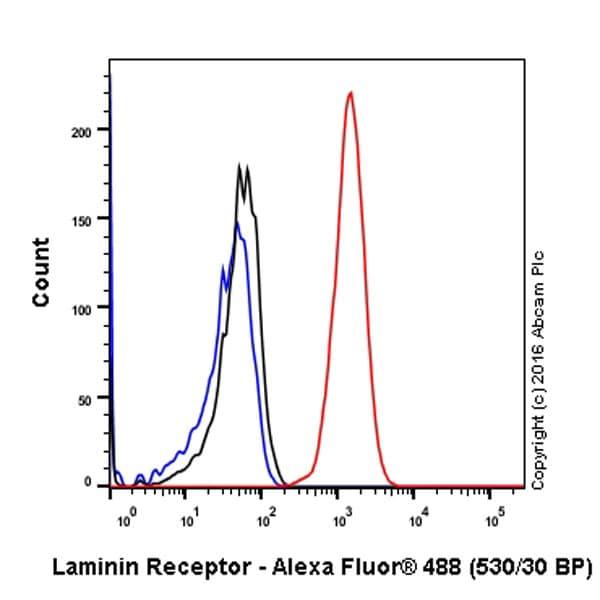 Flow Cytometry - Anti-67kDa Laminin Receptor antibody [EPR8469] - BSA and Azide free (ab240075)