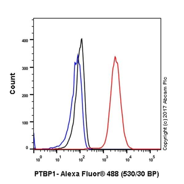 Flow Cytometry - Anti-PTBP1 antibody [EPR9048(B)] - BSA and Azide free (ab240079)