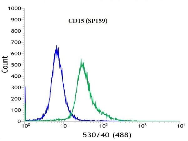 Flow Cytometry - Anti-CD15 antibody [SP159] - BSA and Azide free (ab240092)