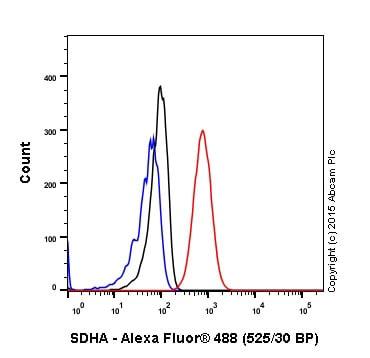 Flow Cytometry (Intracellular) - Anti-SDHA antibody [EPR9043(B)] - BSA and Azide free (ab240098)
