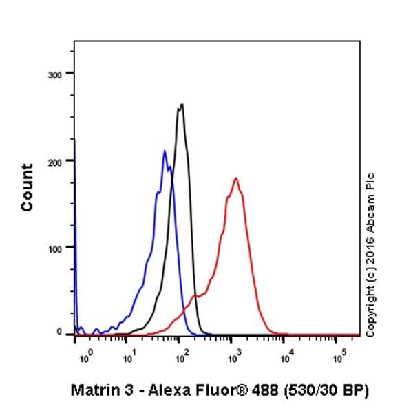 Flow Cytometry - Anti-Matrin 3 antibody [EPR10635(B)] - BSA and Azide free (ab240123)