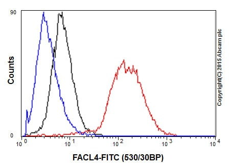 Flow Cytometry - Anti-FACL4 antibody [EPR8640] - BSA and Azide free (ab240135)