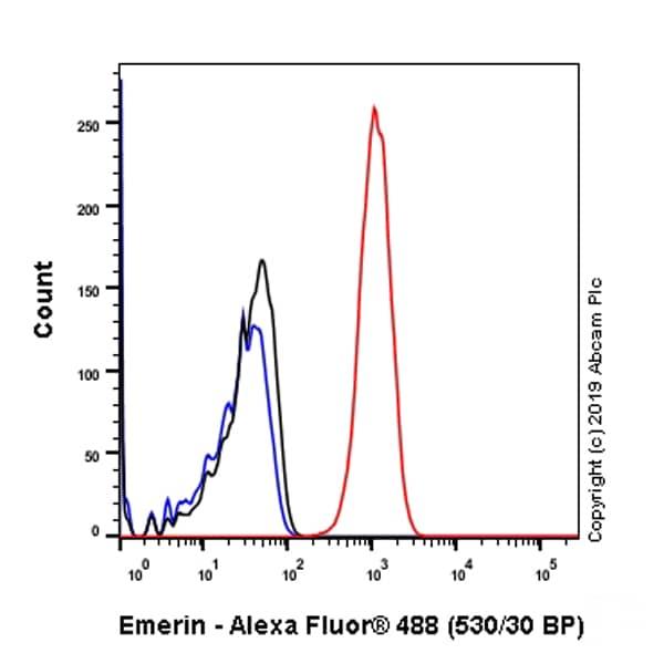 Flow Cytometry - Anti-Emerin antibody [EPR11071] - BSA and Azide free (ab240138)