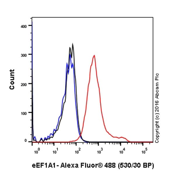 Flow Cytometry - Anti-eEF1A1/EF-Tu antibody [EPR9471] - BSA and Azide free (ab240142)