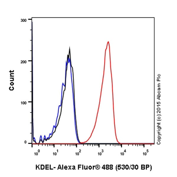 Flow Cytometry - Anti-KDEL antibody [EPR12668] - BSA and Azide free (ab240190)