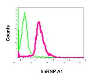 Flow Cytometry - Anti-hnRNP A1 antibody [EPR12768] - BSA and Azide free (ab240196)