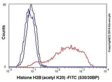 Flow Cytometry - Anti-Histone H2B (acetyl K20) antibody [EPR859] - BSA and Azide free (ab240198)