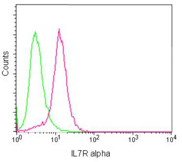 Flow Cytometry - Anti-CD127 antibody [EPR2955(2)] - BSA and Azide free (ab240225)