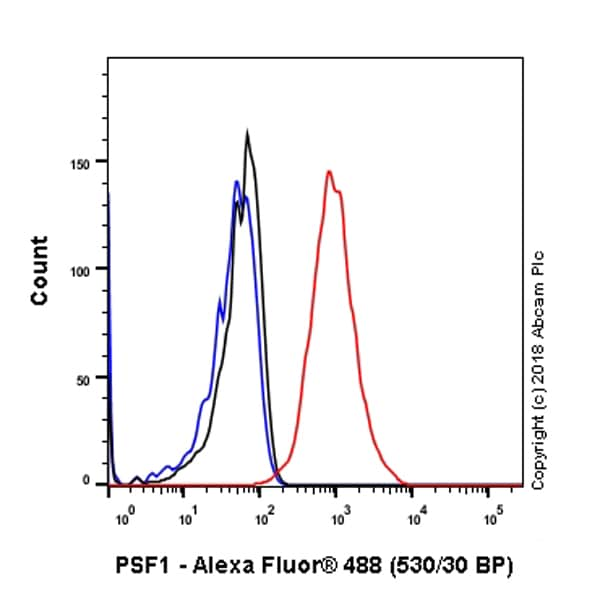 Flow Cytometry - Anti-PSF1 antibody [EPR13359] - BSA and Azide free (ab240240)