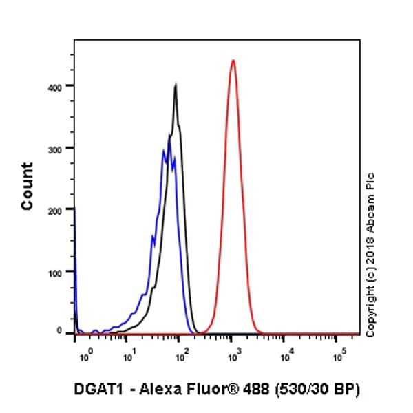Flow Cytometry - Anti-DGAT1 antibody [EPR13430-4] - BSA and Azide free (ab240250)