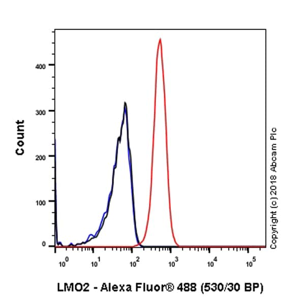 Flow Cytometry (Intracellular) - Anti-LMO2 antibody [SP51] - BSA and Azide free (ab240267)
