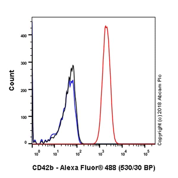 Flow Cytometry - Anti-CD42b antibody [SP219] - BSA and Azide free (ab240268)