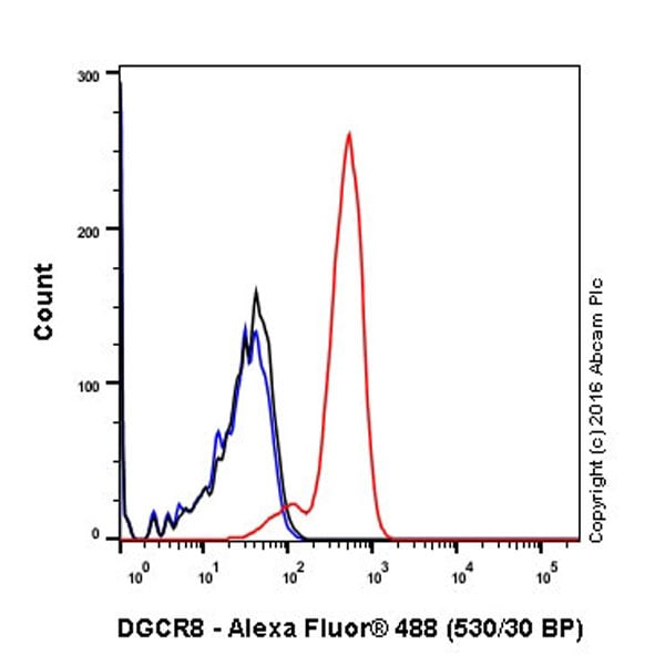 Flow Cytometry (Intracellular) - Anti-DGCR8 antibody [EPR18757] - BSA and Azide free (ab240325)