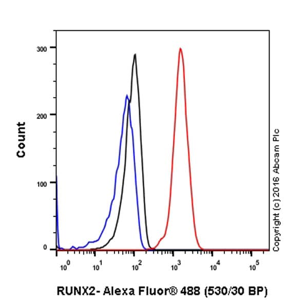 Flow Cytometry - Anti-RUNX2 antibody [EPR14334] - BSA and Azide free (ab240329)
