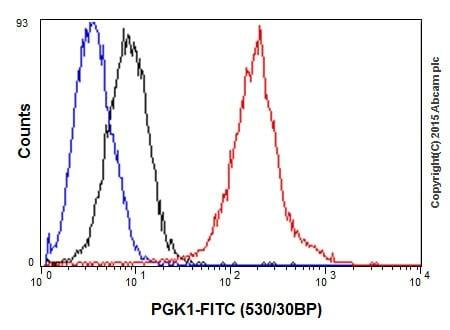 Flow Cytometry - Anti-PGK1 antibody [EPR19057] - BSA and Azide free (ab240349)