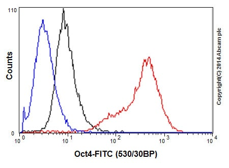 Flow Cytometry - Anti-Oct4 antibody [EPR17980] - BSA and Azide free (ab240358)
