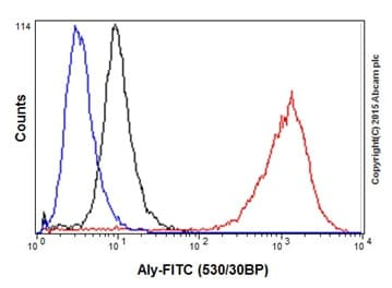 Flow Cytometry - Anti-Aly/Ref antibody [EPR17942] - BSA and Azide free (ab240364)