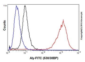Flow Cytometry - Anti-Aly/Ref antibody [EPR17942] - BSA and Azide free (ab240364)