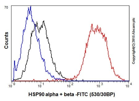 Flow Cytometry - Anti-Hsp90 antibody [EPR16621-67] - BSA and Azide free (ab240366)
