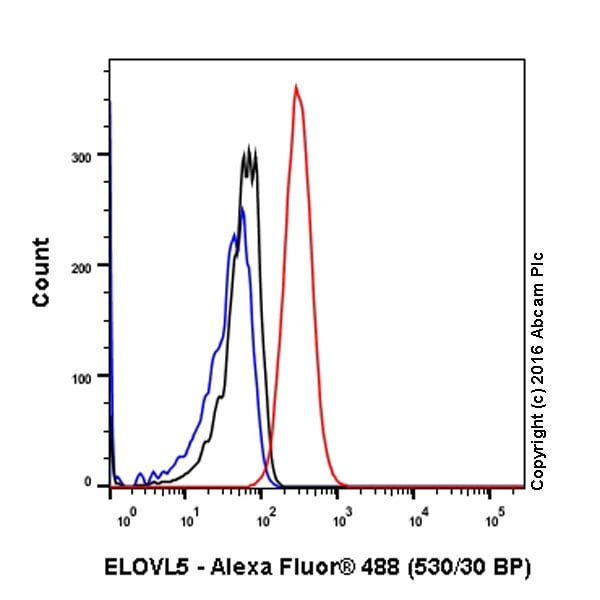 Flow Cytometry - Anti-ELOVL5 antibody [EPR17151] - BSA and Azide free (ab240371)
