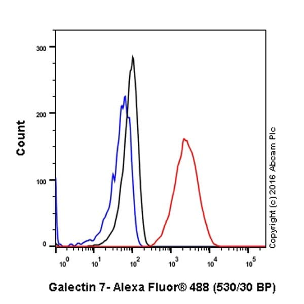 Flow Cytometry - Anti-Galectin 7 antibody [EPR19903] - BSA and Azide free (ab240374)