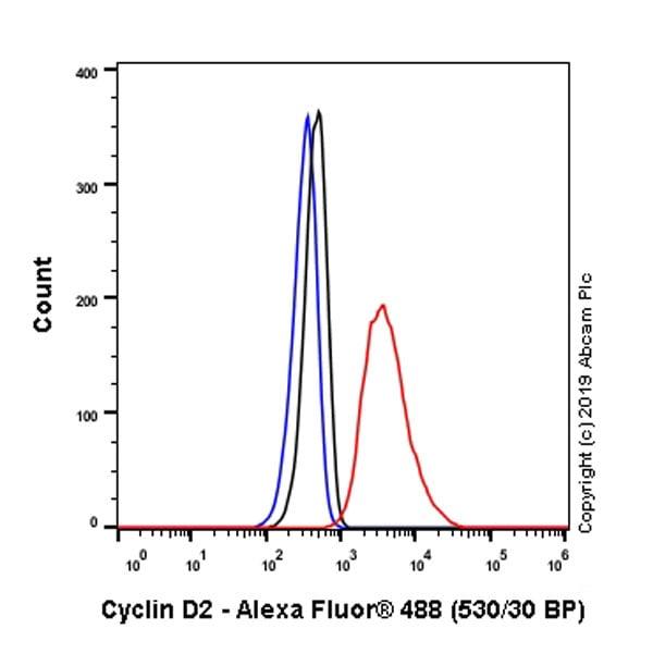 Flow Cytometry - Anti-Cyclin D2 antibody [EPR19659] - BSA and Azide free (ab240377)