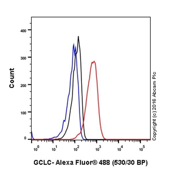 Flow Cytometry - Anti-GCLC antibody [EPR20078] - BSA and Azide free (ab240379)