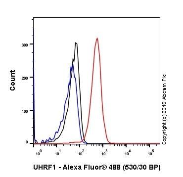 Flow Cytometry - Anti-UHRF1 antibody [EPR18803-11] - BSA and Azide free (ab240388)