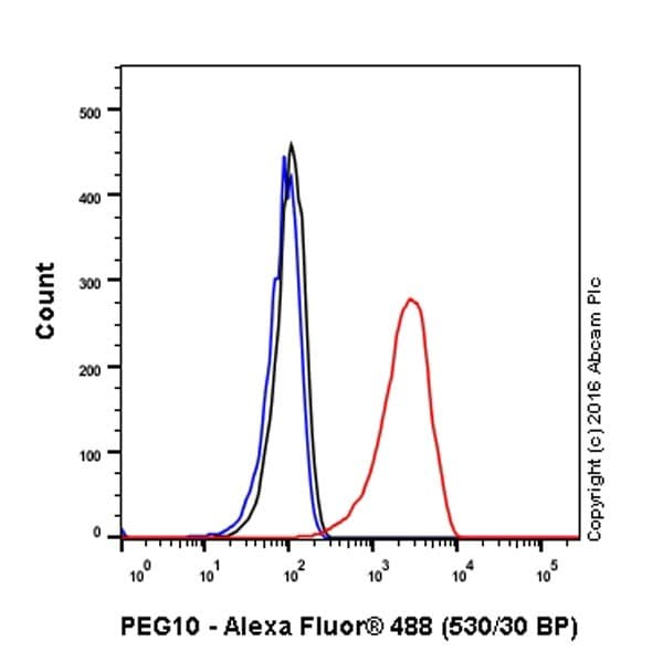 Flow Cytometry - Anti-PEG10/EDR antibody [EPR20051] - BSA and Azide free (ab240392)