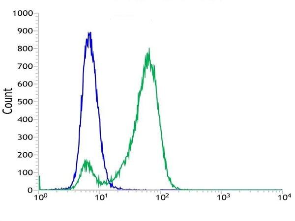 Flow Cytometry - Anti-CD19 antibody [SP110] - BSA and Azide free (ab240402)