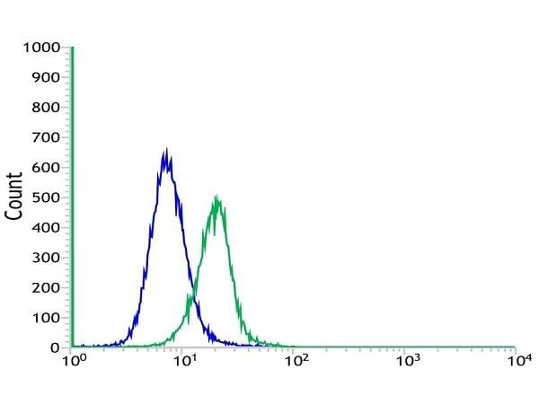 Flow Cytometry - Anti-Hemoglobin subunit alpha antibody [SP212] - BSA and Azide free (ab240408)