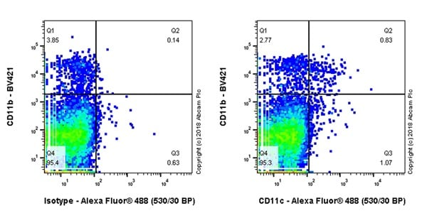 Flow Cytometry - Anti-CD11c antibody [EPR21826] - BSA and Azide free (ab240558)