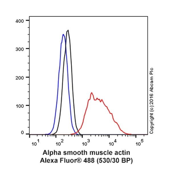 Flow Cytometry - Anti-alpha smooth muscle Actin antibody [1A4] - BSA and Azide free (ab240654)
