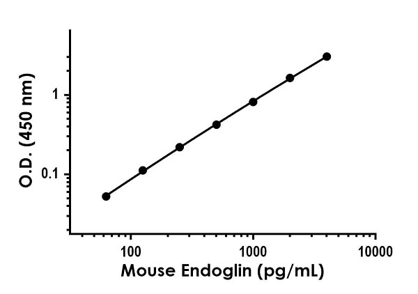 Example of mouse Endoglin standard curve in Sample Diluent NS.