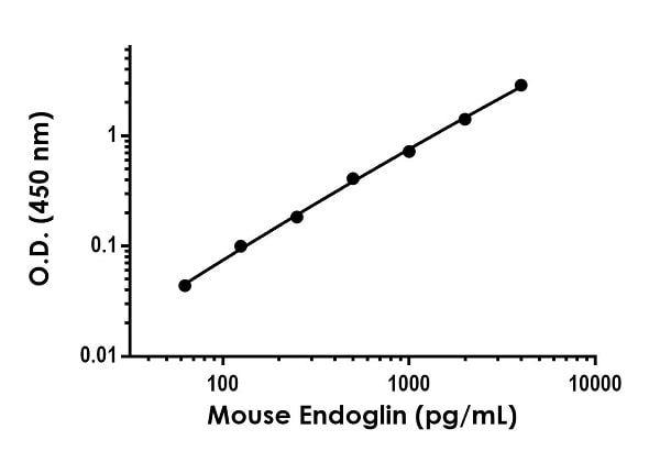 Example of mouse Endoglin standard curve in 1X Cell Extraction Buffer PTR.
