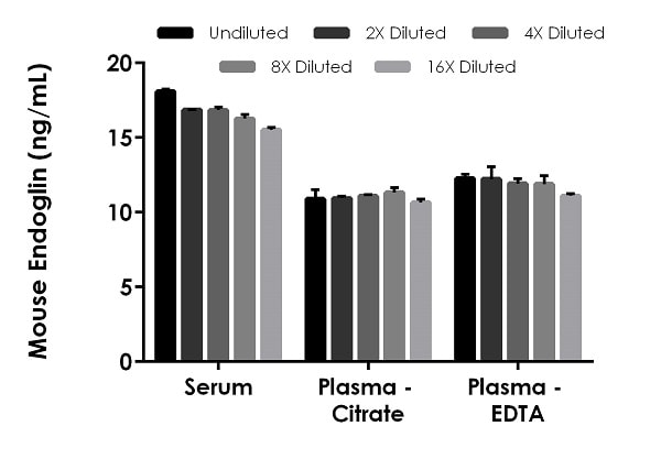 Interpolated concentrations of native Endoglin in mouse serum and plasma samples.