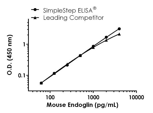 Mouse Endoglin Standard Curve Comparison.
