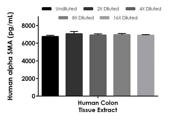 Interpolated concentrations of native alpha SMA in human colon tissue extract based on a 2 µg/mL extract load.