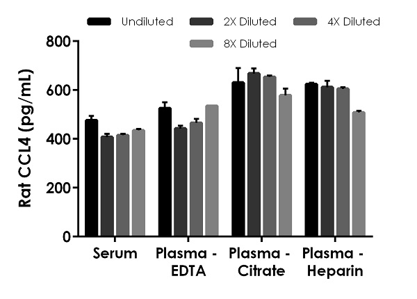 Interpolated concentrations of spiked CCL4 in rat  serum and plasma samples.
