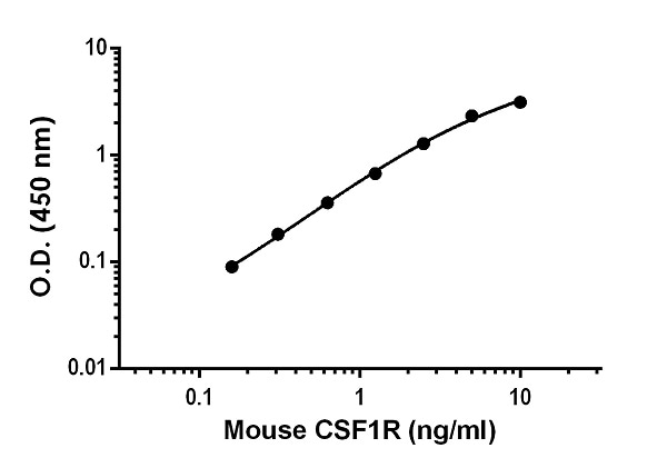 Example of mouse CSF-1-R standard curve in Sample Diluent NS.
