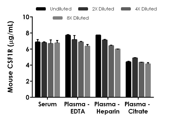 Interpolated concentrations of native CSF-1-R in mouse  serum, plasma (EDTA), plasma (heparin), and plasma (citrate) samples.