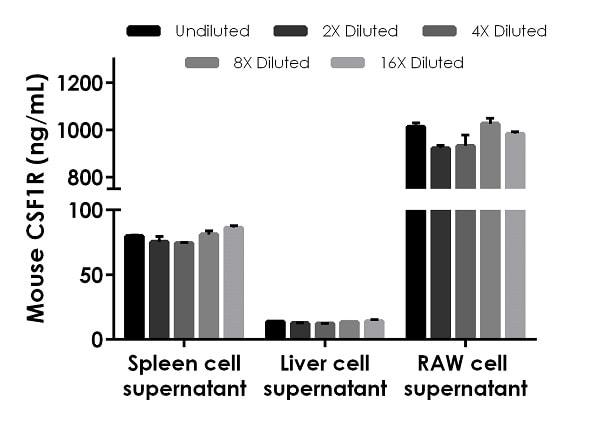 Interpolated concentrations of native CSF-1-R in mouse  spleen cell supernatant, liver cell supernatant, and RAW cell supernatant samples.