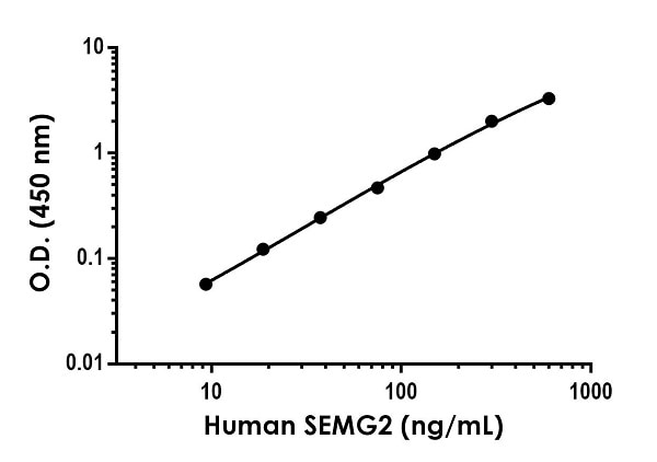 Example of human SEMG2 standard curve in Sample Diluent NS.