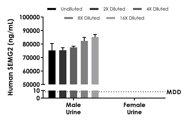 Interpolated concentrations of native SEMG2 in human male urine and female urine samples.