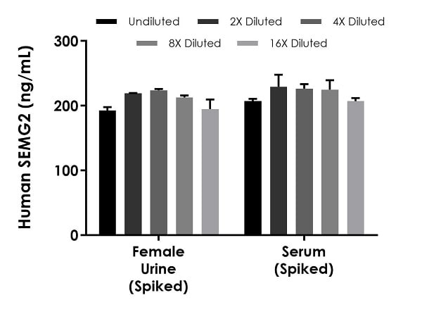 Interpolated concentrations of spiked SEMG2 in human serum and female urine samples.