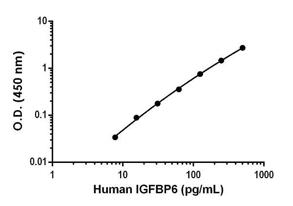 Example of human IGFBP6 standard curve in Sample Diluent NS.