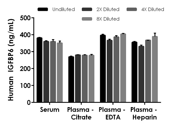 Interpolated concentrations of native IGFBP6 in human serum and plasma samples.